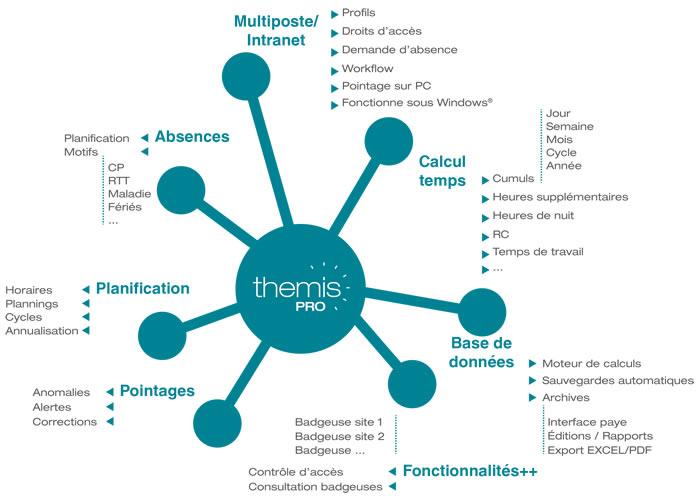 Logiciel gestion des temps, logiciel de pointage - Themis PRO